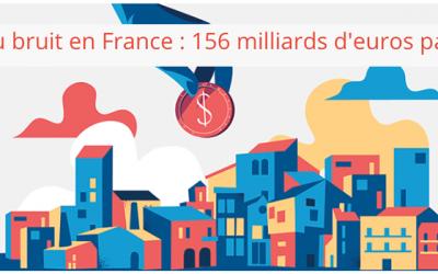 Coût social du bruit en France : 156 milliards d'euros par an !